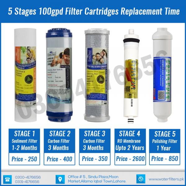 pentapure ro plant water filter